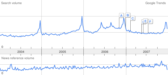 Google wish graph