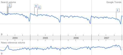 Google trends for jobs