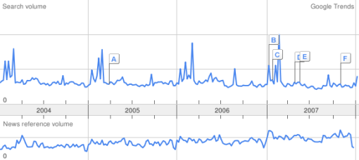 "Google trends for ""winners"" Jan 23 / 08"