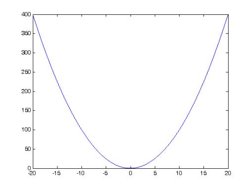 y = x^2